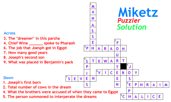 Miketz Crossword Puzzle Solution